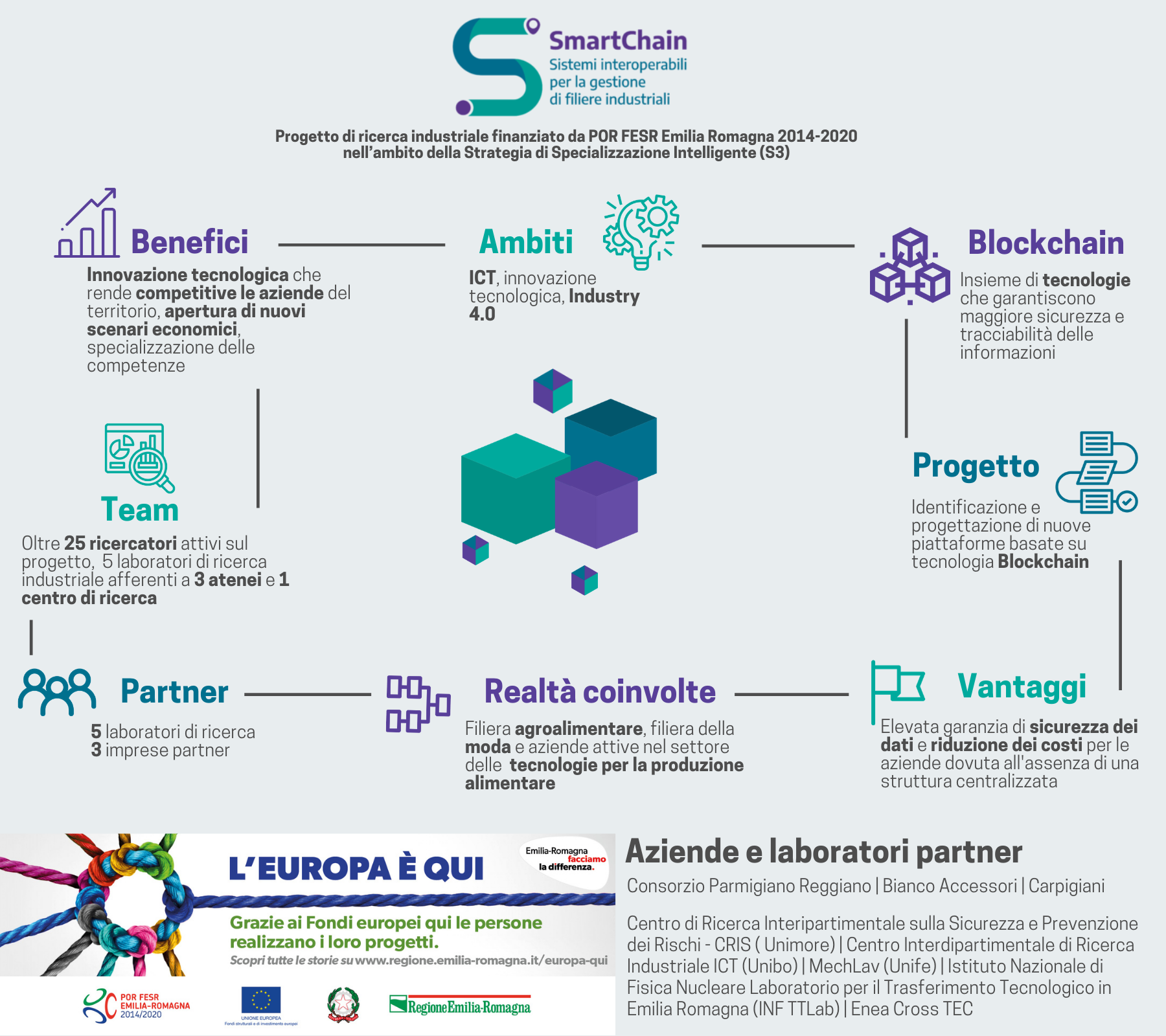 Smartchain-europa-qui-infografica